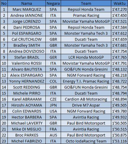 Hasil-Kualifikasi-Motogp-Mugello-2014