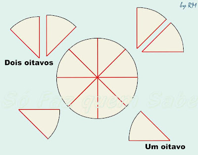 Divisão de um inteiro em partes iguais: frações e números fracionários