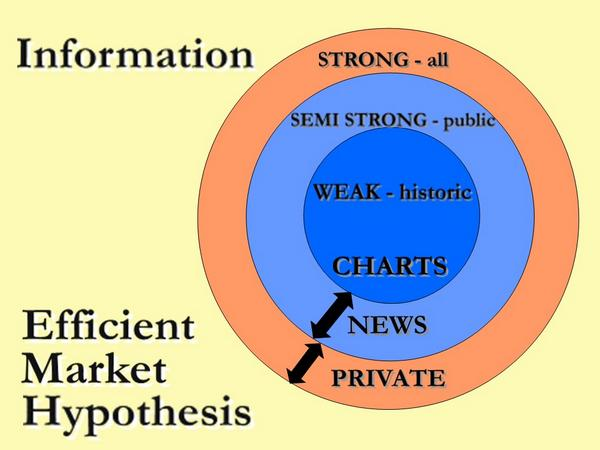 the efficient markets hypothesis What does the efficient market hypothesis have to say about asset bubbles this question was originally answered on quora by burton malkiel.