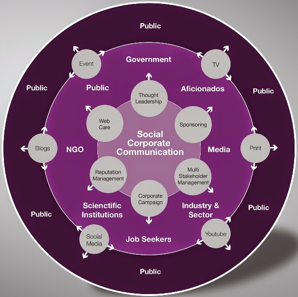 Corporate Communication – An Overview in Advertising and Public Relations