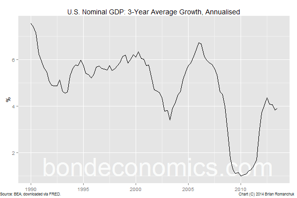 Chart: U.S. Nominal GDP Growth (3 years, annualised)