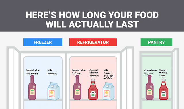 Here's How Long your Food Will Actually Last