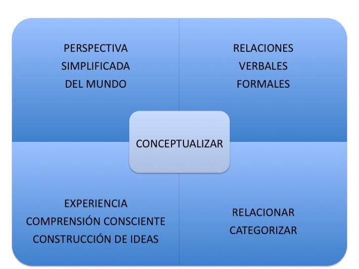 lenguaje y concepto: