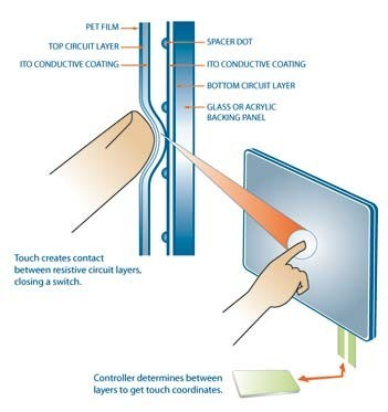 Resistive (Pressure sensitive) touchscreen