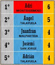 Pichichi Top 5 (Jornada 5)