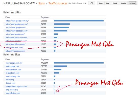 Penangan Trafik Blog Dapur Tanpa Sempadan