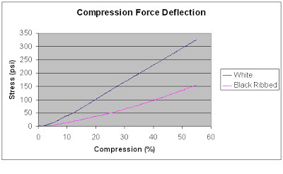 Compression Force Deflection Curve for 50 durometer liquid silicone rubber