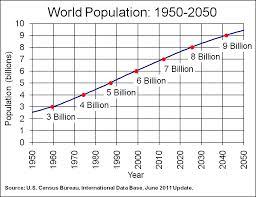 World population growth graph