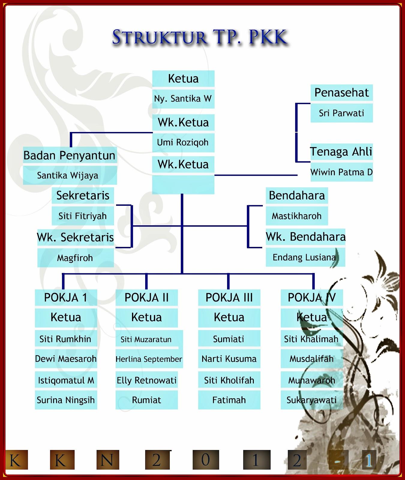 STRUKTUR ORGANISASI PKK