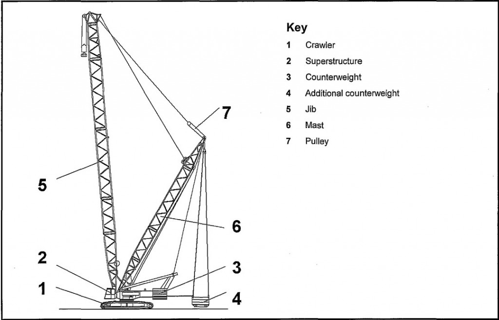 Jib Crane Nomenclature : Part and function of mobile crawler crane cranepedia