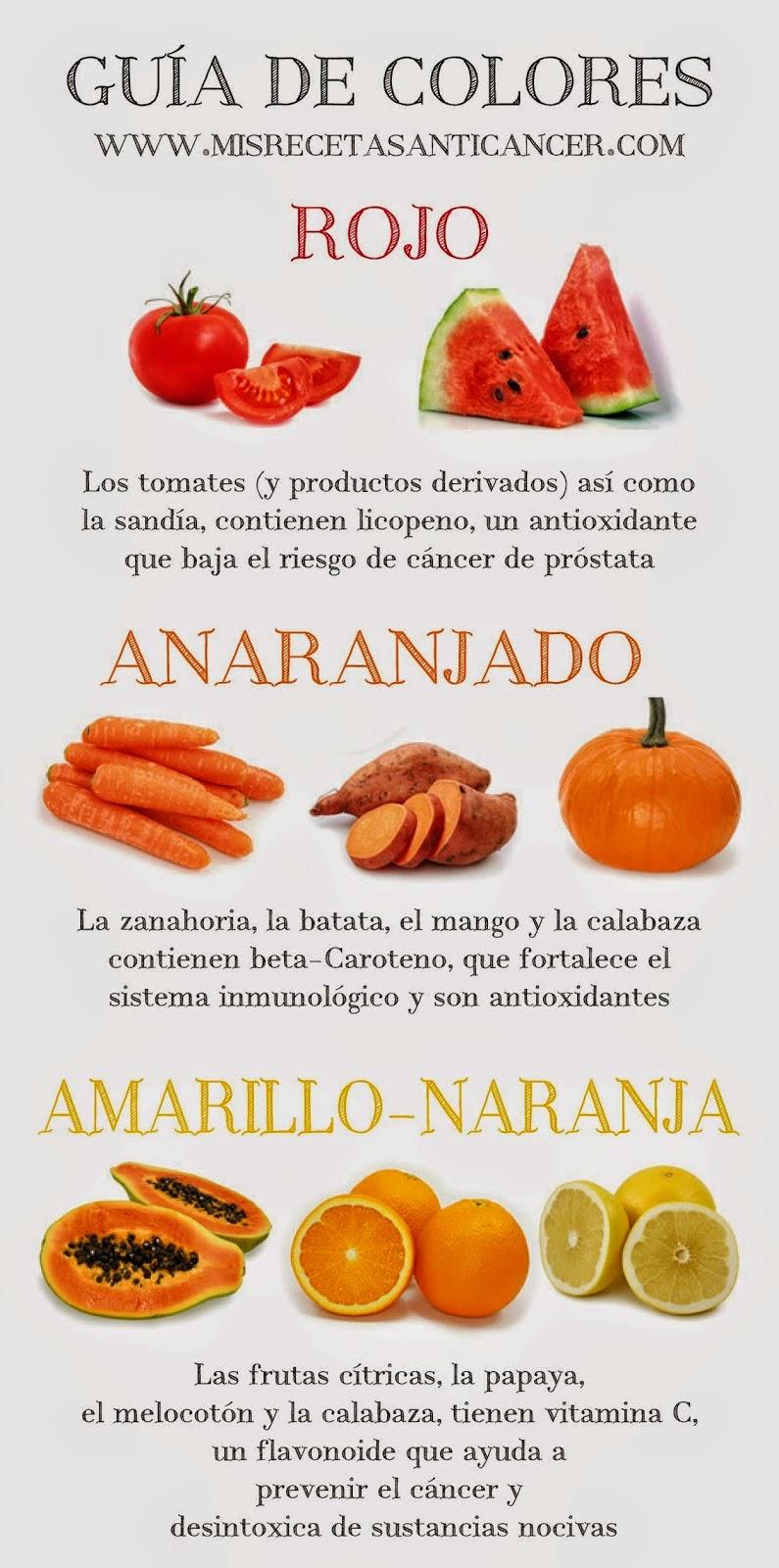 Tu salud para siempre alimentos anti c ncer en el d a a d a colores contra el c ncer - Alimentos contra el cancer de mama ...