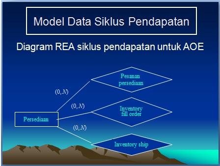 Aprizal aliran data siklus pendapatan httpanandyarevanniespot201301aliran data siklus pendapatan ml ccuart Choice Image