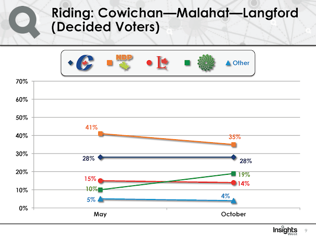 Strategic voting in Cowichan—Malahat—Langford