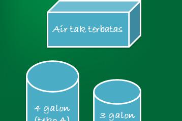 Metode Searching : Penyelesaian Masalah Jurigen Air