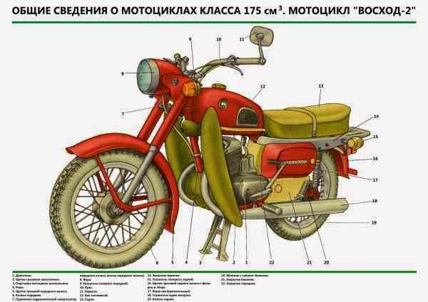 """МОТОЦИКЛЫ """"ВОСХОД-2"""""""