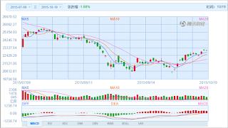 中国株コバンザメ投資 香港ハンセン指数20151019