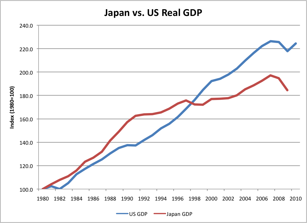 japan vs uk economy We compare population and gdp figures for the four top economic regions in the world: china, the european union, the united states of america, and japan.