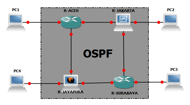 Network OSPF Single Area