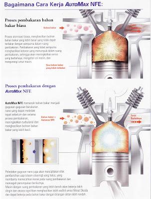 AutoMax NanoTech Fuel Enhancer: Satu-satunya zat aditif bahan bakar multifungsi dengan teknologi nano untuk menambah kemampuan jarak tempuh kendaraan dan menghemat rupian Anda.