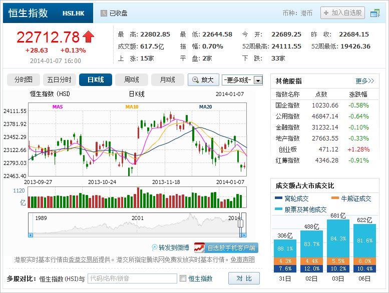 中国株コバンザメ投資 香港ハンセン指数20140107