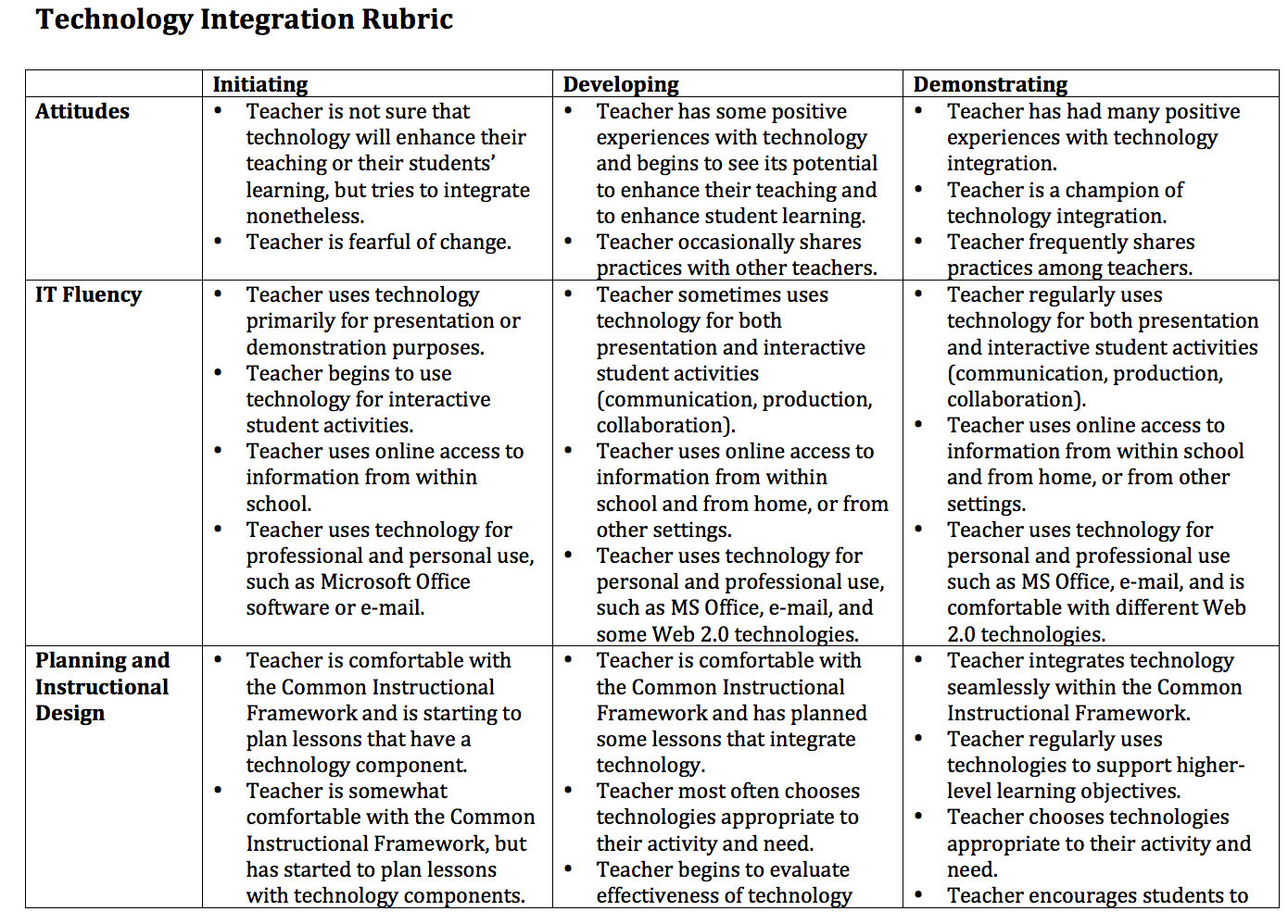 Great Resources for Integrating Technology in Class ~ Educational ...