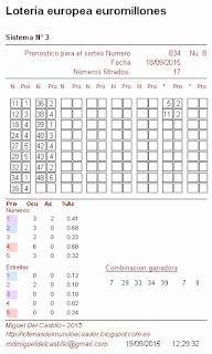 predicciones para el sorteo europeo euromillones, jugar a la loteria en ecuador