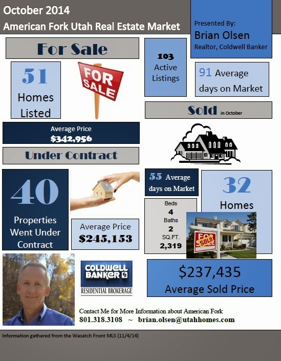 American Fork Real Estate: October 2014
