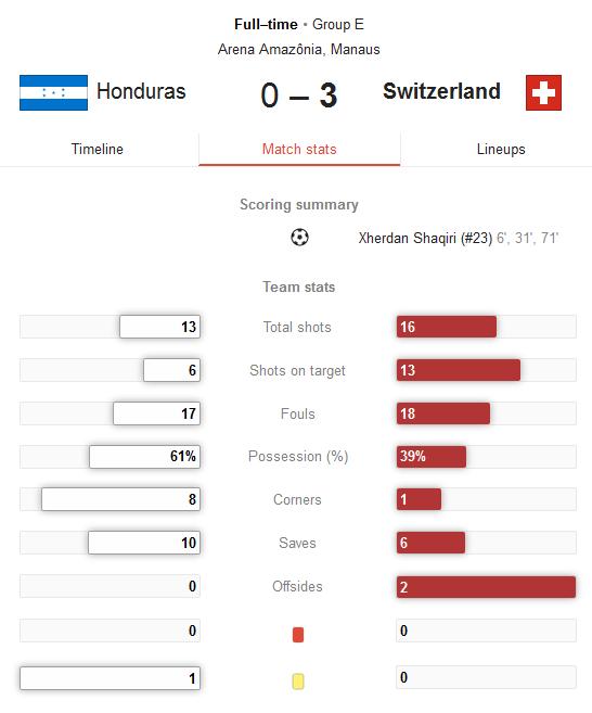Hasil Pertandingan Honduras vs Swiss Tadi Pagi