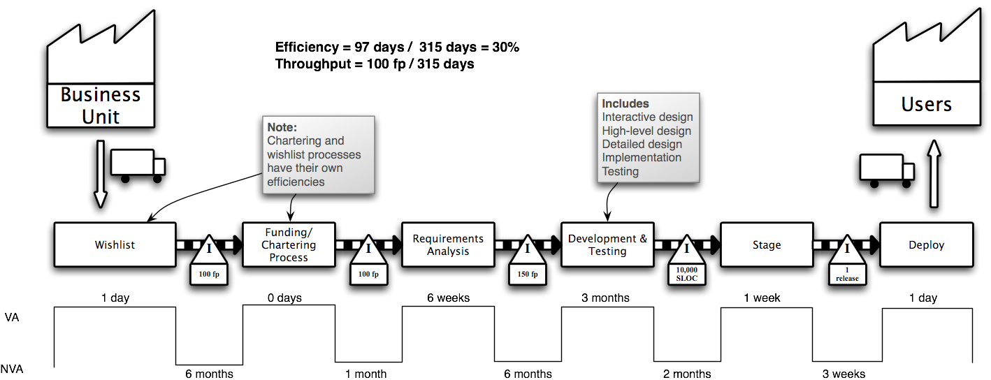 lean simulations value stream map examples