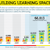 66,813 classrooms to fill 2010 backlog