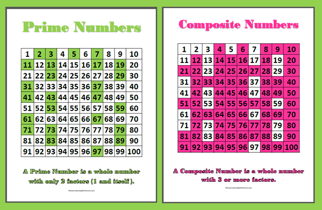 Prime And Composite Numbers Chart To 1000 Pictures to Pin on – Prime and Composite Numbers Worksheets