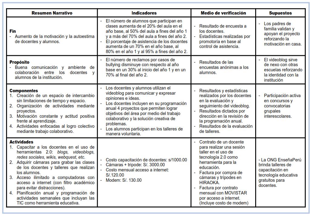 Módulo IV: Matriz de Marco Lógico | Proyecto TIC: Uso del Videoblog ...
