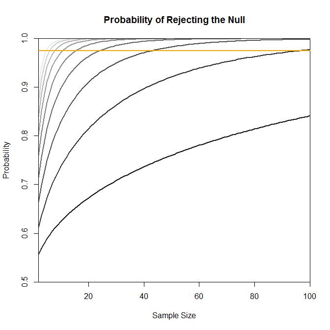 Econometrics By Simulation: Power Analysis