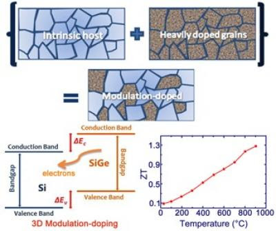 3D Modulation-Doping Boosts Performance of Alloy Semiconductor SiGe