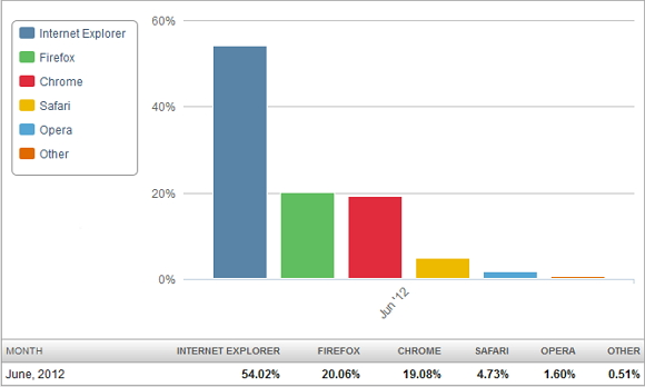 2012-06 browser stats