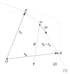 Energía potencial asociada a una fuerza constante