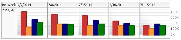 Oracle BI Trellis Chart