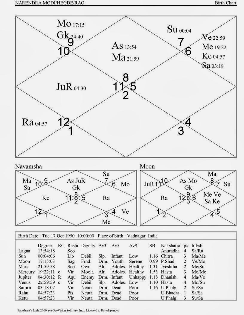 Astrological Predictions October 2013