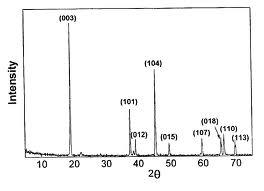 Dust Sampling and Hazardous Dust Analysis