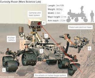 Curiosity Rover Paling Canggih Keingintahuan Manusia Mendarat di Mars