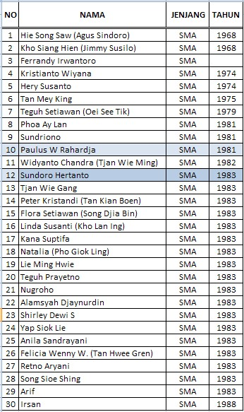 Daftar Alumni Sekolah Nasional Nusaputera