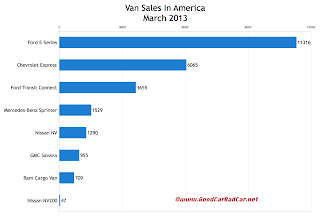 USA commercial van sales chart March 2013