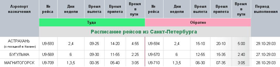 Прямой Рейс Москва Болонья Авиабилеты
