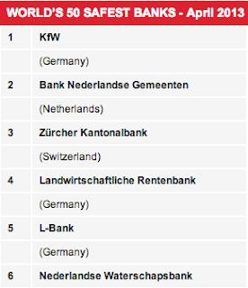 bancos-mas-seguros-solventes-mundo-2013