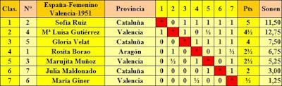 Clasificación final según orden de puntuación del II Campeonato Femenino Individual de España