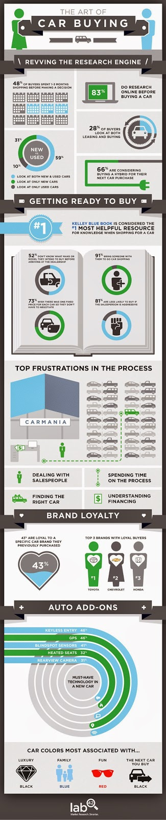 Statistics about the process of buying a car