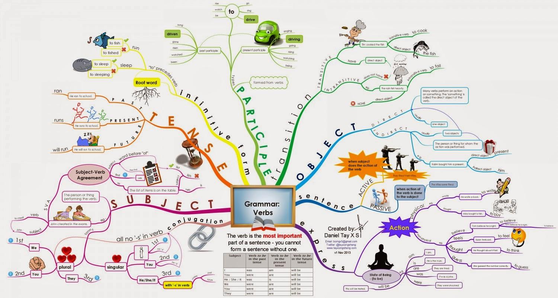 how to learn english grammar in sinhala