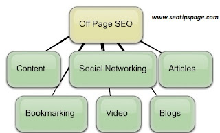 SEO Tips For Off Page Optimization-SeoTipsPage.com