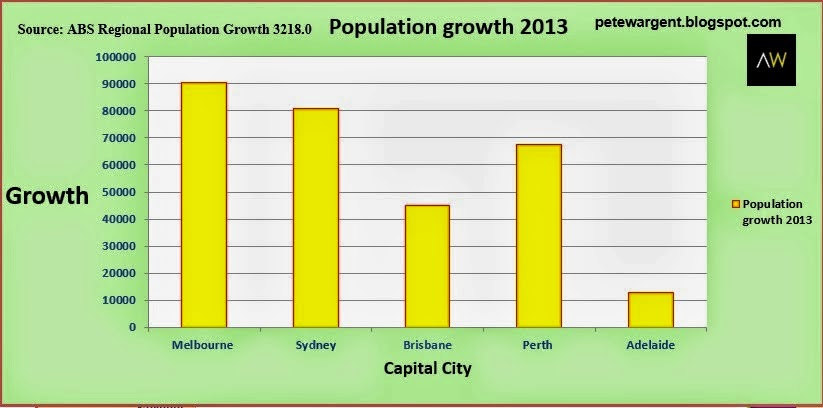 Population growth 2013