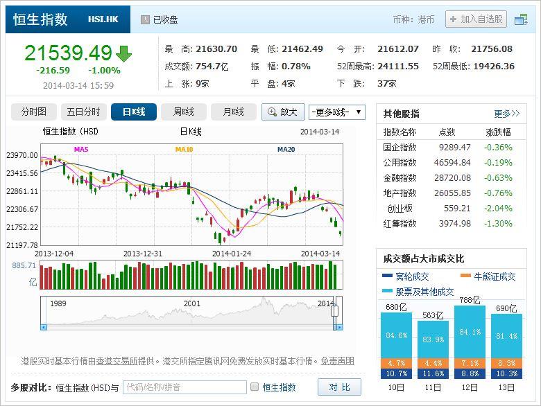 中国株コバンザメ投資 香港ハンセン指数20140314